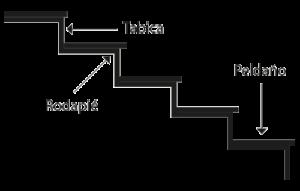 Partes escaleras -Nomenclatura